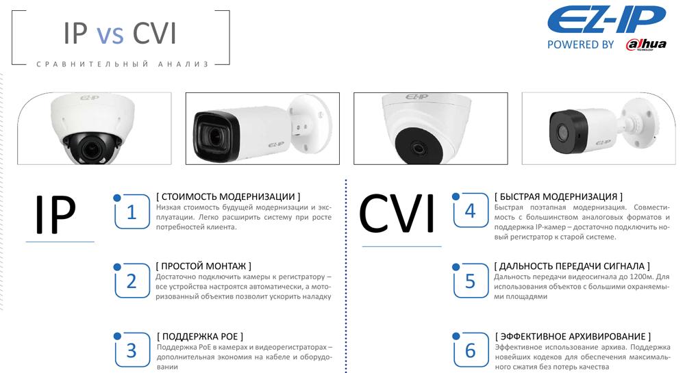 Сравнение преимуществ HDCVI-камер и IP-камер Dahua