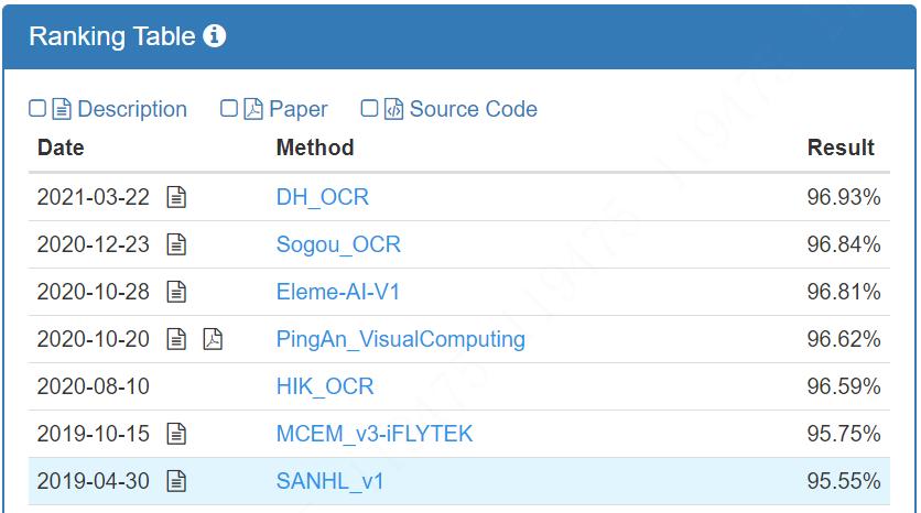 Компания Dahua заняла 1 место в двух тестах ReCTS. Изображение 2