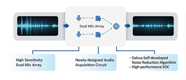 TiOC 2.0: Возможность настройки охранной сигнализации. Изображение 3